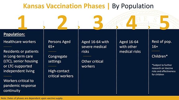 KS Vaccination Distribution Plan for Population Groups